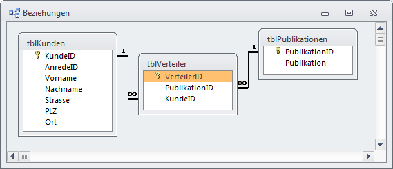 Datenmodell für den Publikationsverteiler
